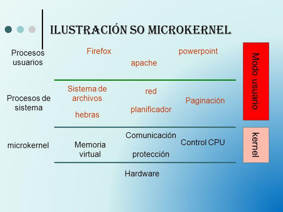 Ilustración SO Microkernel