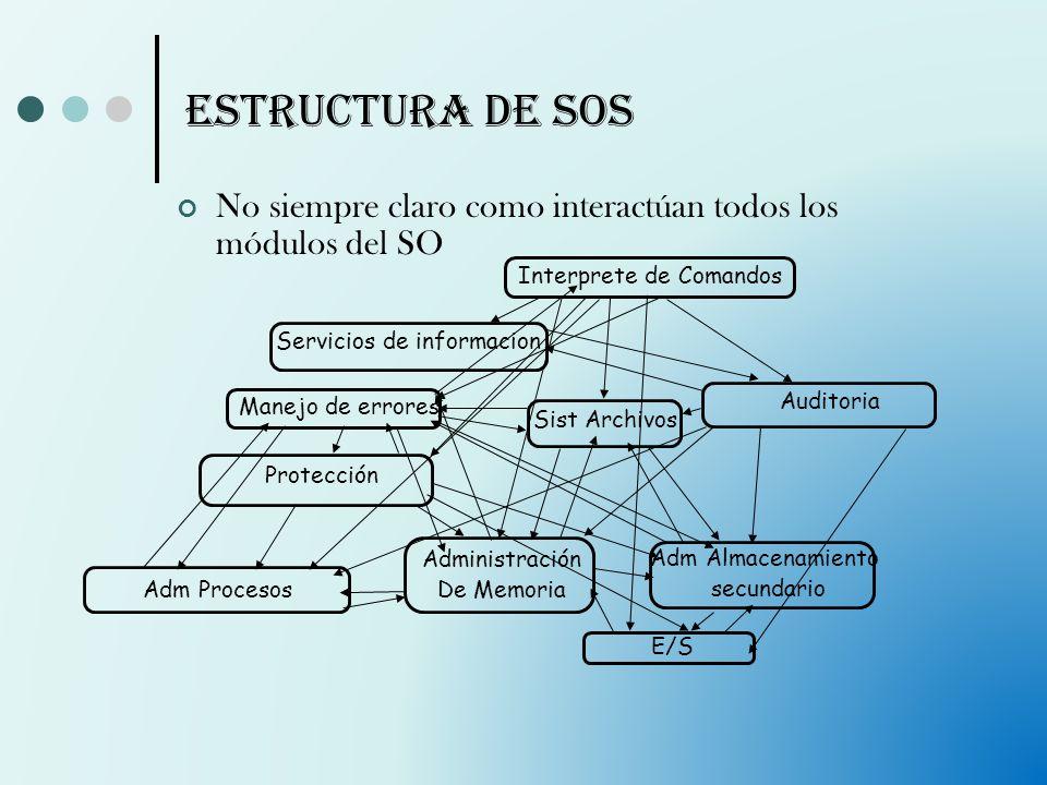 Estructura de SOs No siempre claro como interactúan todos los módulos del SO. Interprete de Comandos.