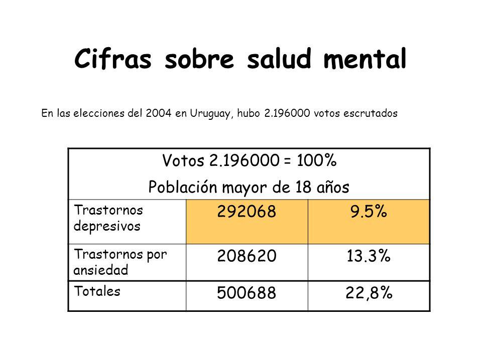 Cifras sobre salud mental