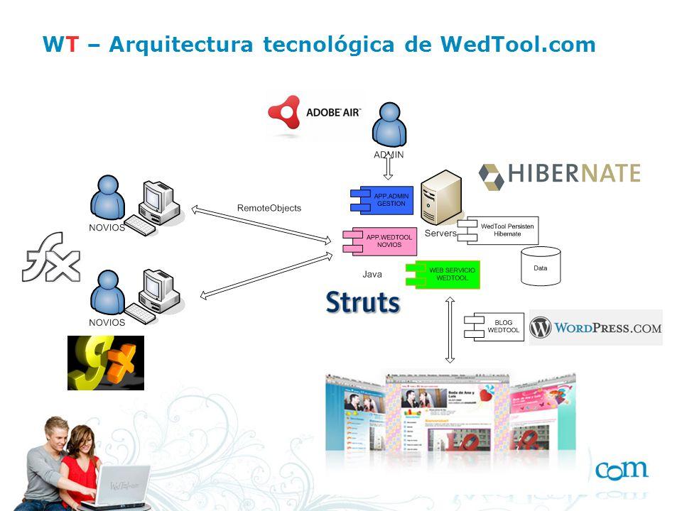 WT – Arquitectura tecnológica de WedTool.com