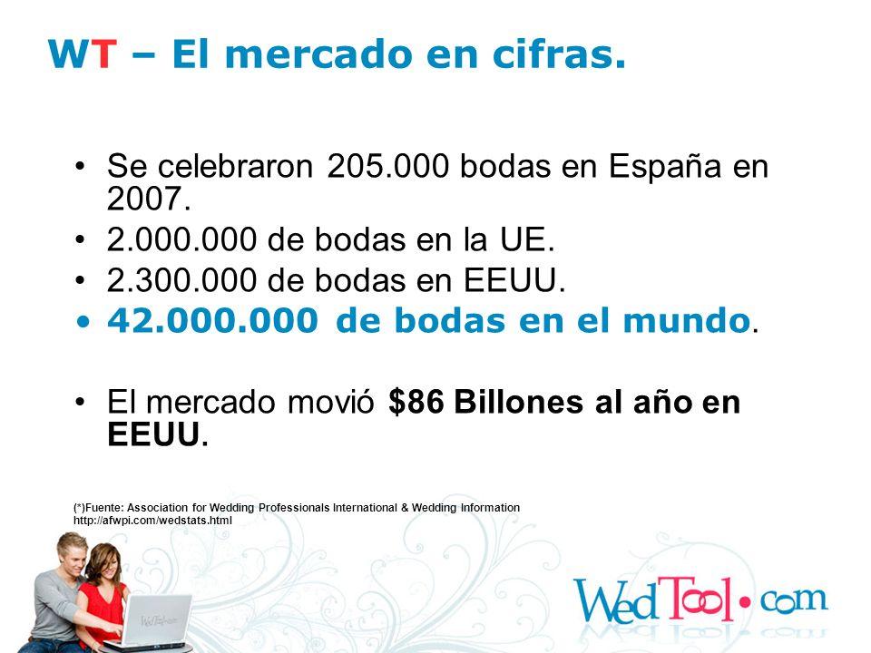 WT – El mercado en cifras.