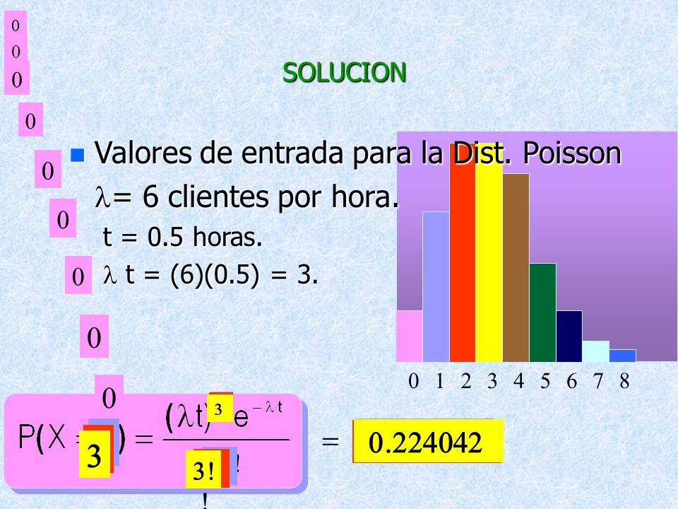 1 2 3 Valores de entrada para la Dist. Poisson l= 6 clientes por hora.