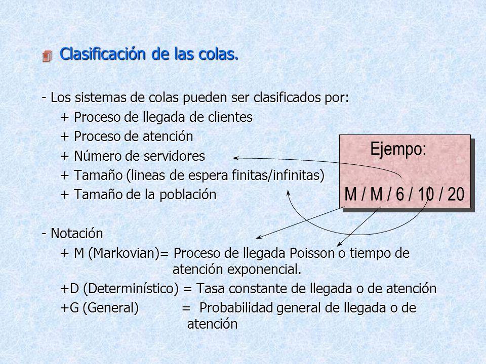 Ejempo: M / M / 6 / 10 / 20 Clasificación de las colas.