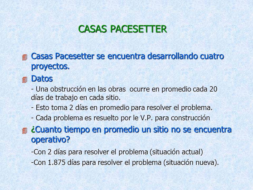 CASAS PACESETTER Casas Pacesetter se encuentra desarrollando cuatro proyectos. Datos.