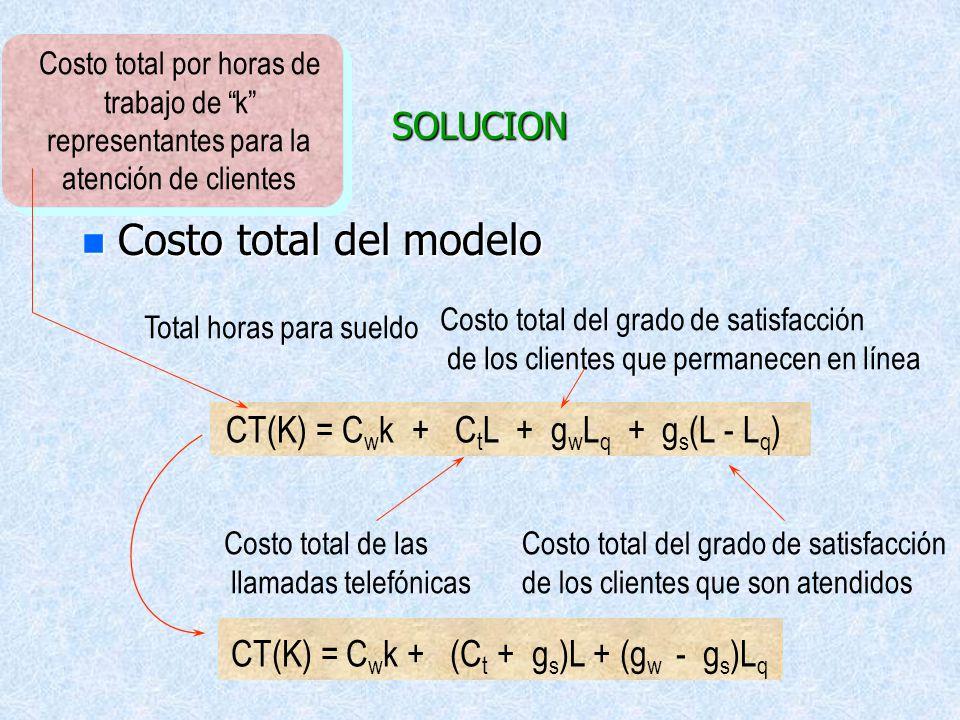 Costo total del modelo SOLUCION CT(K) = Cwk + CtL + gwLq + gs(L - Lq)