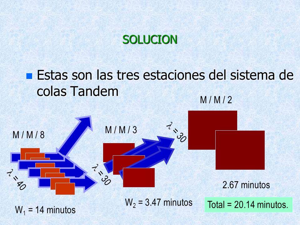Estas son las tres estaciones del sistema de colas Tandem