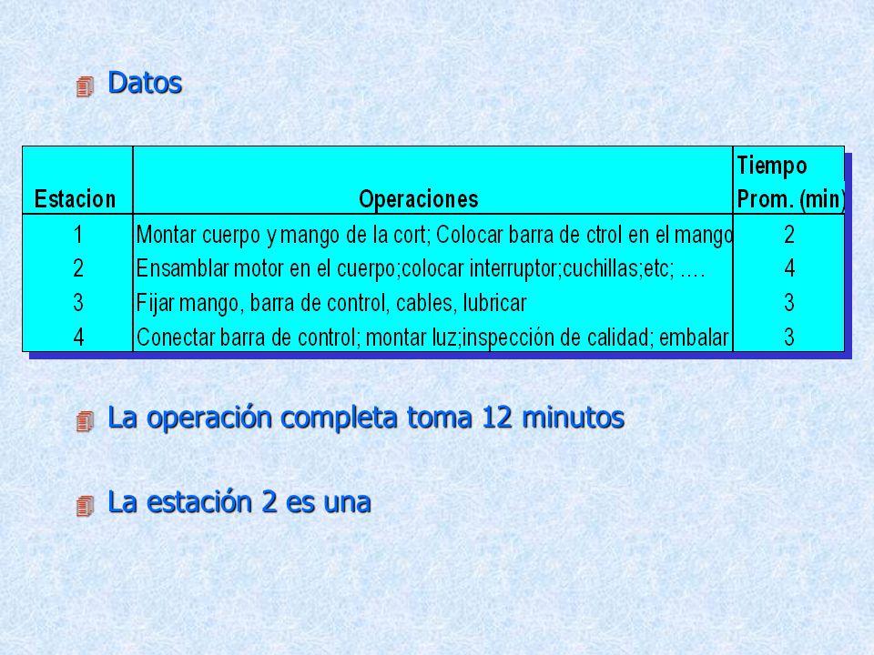 Datos La operación completa toma 12 minutos La estación 2 es una
