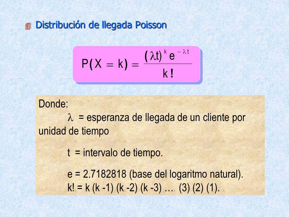 Distribución de llegada Poisson