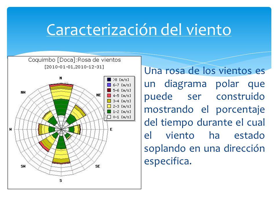 Caracterización del viento
