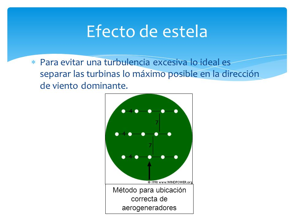 Método para ubicación correcta de aerogeneradores