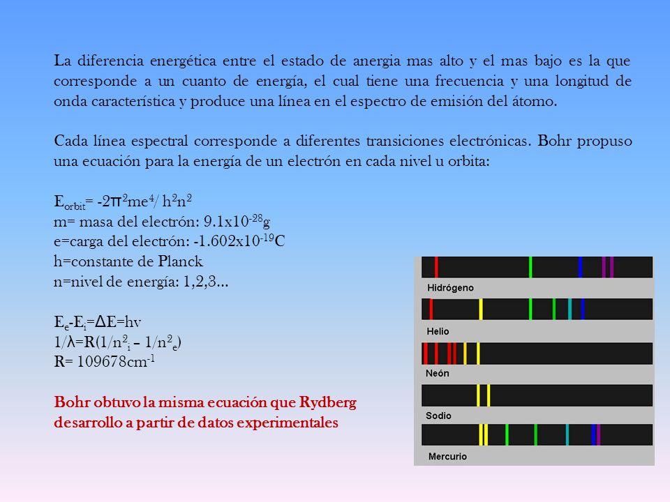 La diferencia energética entre el estado de anergia mas alto y el mas bajo es la que corresponde a un cuanto de energía, el cual tiene una frecuencia y una longitud de onda característica y produce una línea en el espectro de emisión del átomo.