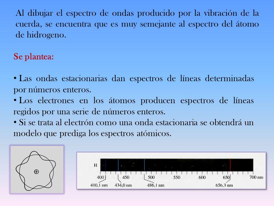 Al dibujar el espectro de ondas producido por la vibración de la cuerda, se encuentra que es muy semejante al espectro del átomo de hidrogeno.