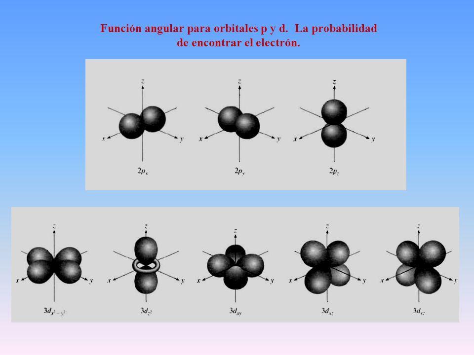 Función angular para orbitales p y d