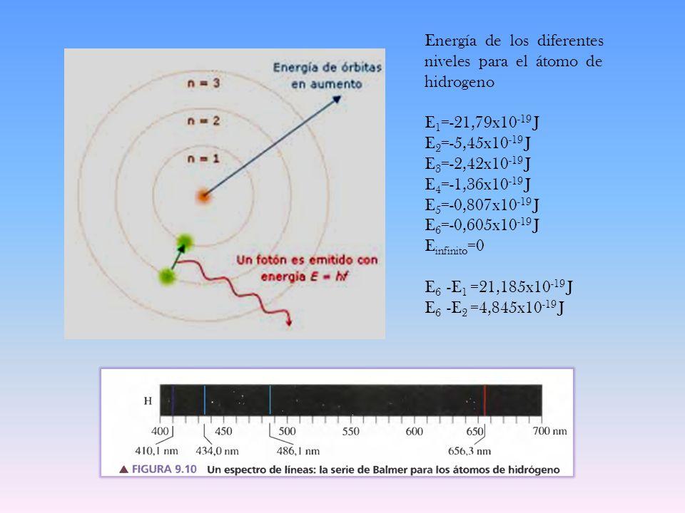 Energía de los diferentes niveles para el átomo de hidrogeno