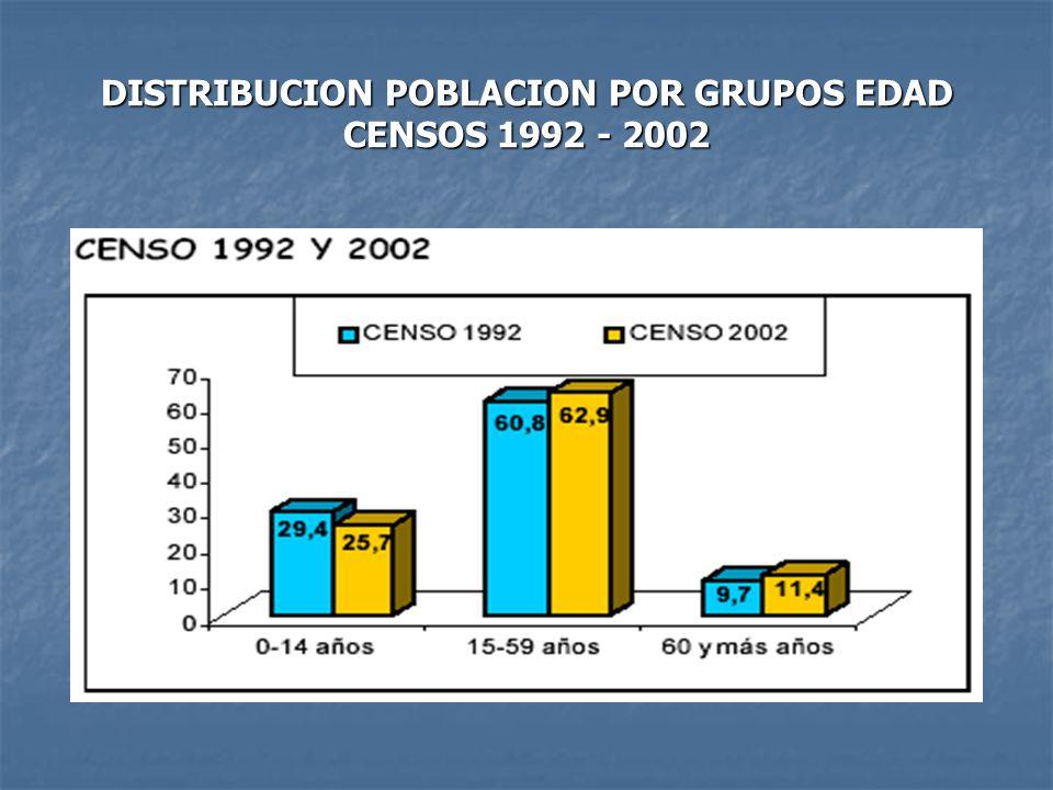DISTRIBUCION POBLACION POR GRUPOS EDAD CENSOS 1992 - 2002