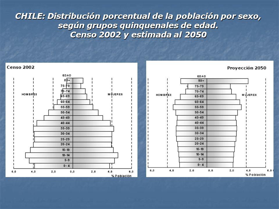 CHILE: Distribución porcentual de la población por sexo, según grupos quinquenales de edad.