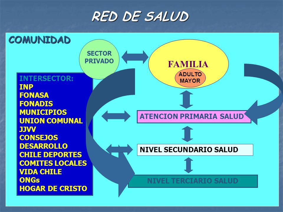 RED DE SALUD COMUNIDAD FAMILIA INTERSECTOR: INP FONASA FONADIS