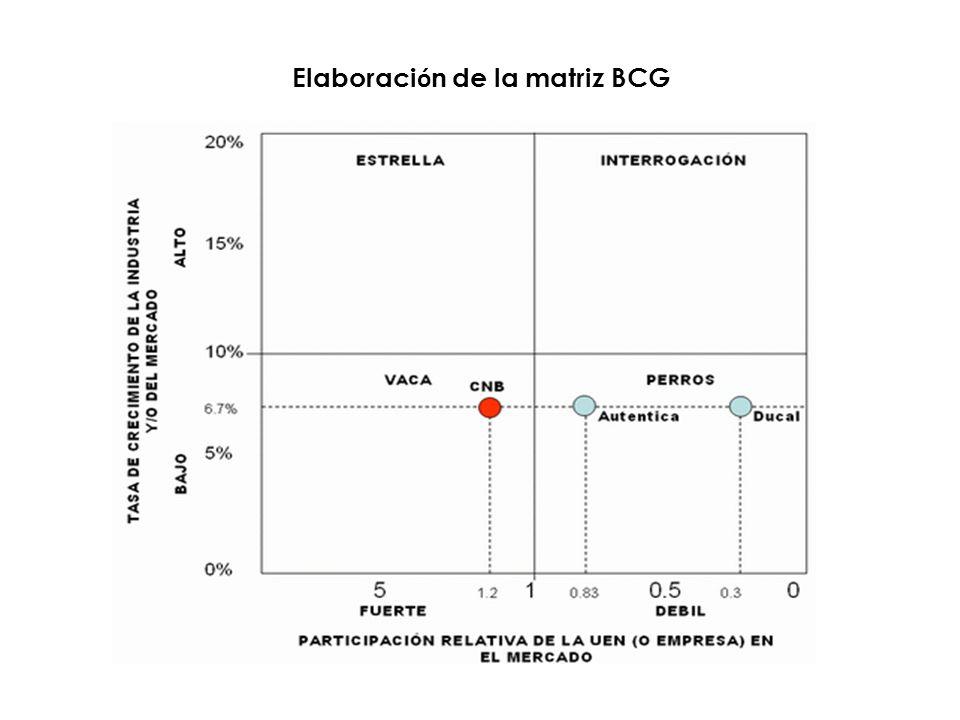Elaboración de la matriz BCG