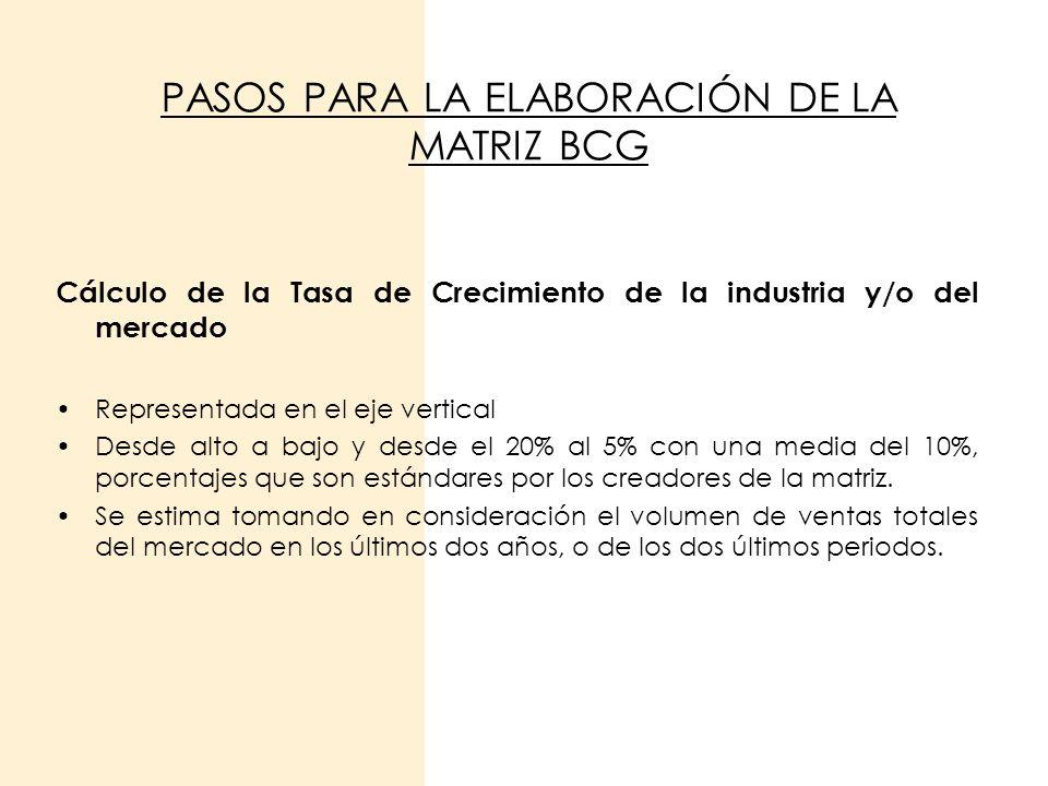 PASOS PARA LA ELABORACIÓN DE LA MATRIZ BCG