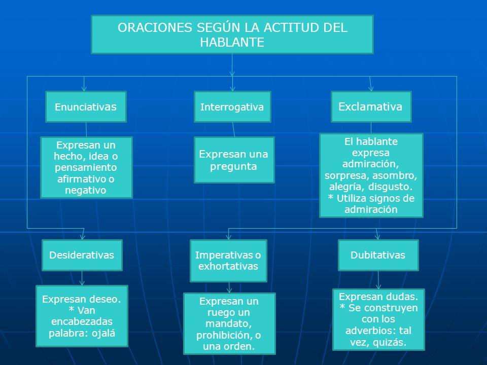 ORACIONES SEGÚN LA ACTITUD DEL HABLANTE