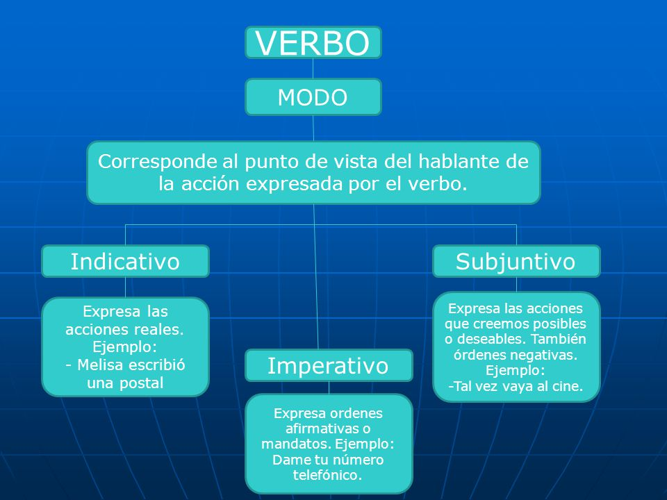 VERBO MODO Indicativo Subjuntivo Imperativo