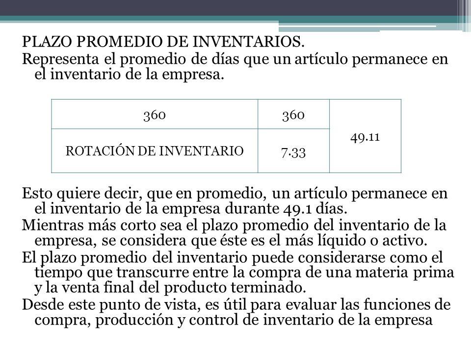 ROTACIÓN DE INVENTARIO