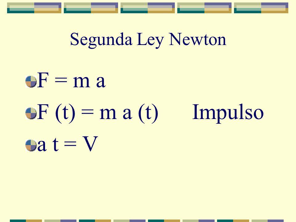 Segunda Ley Newton F = m a F (t) = m a (t) Impulso a t = V