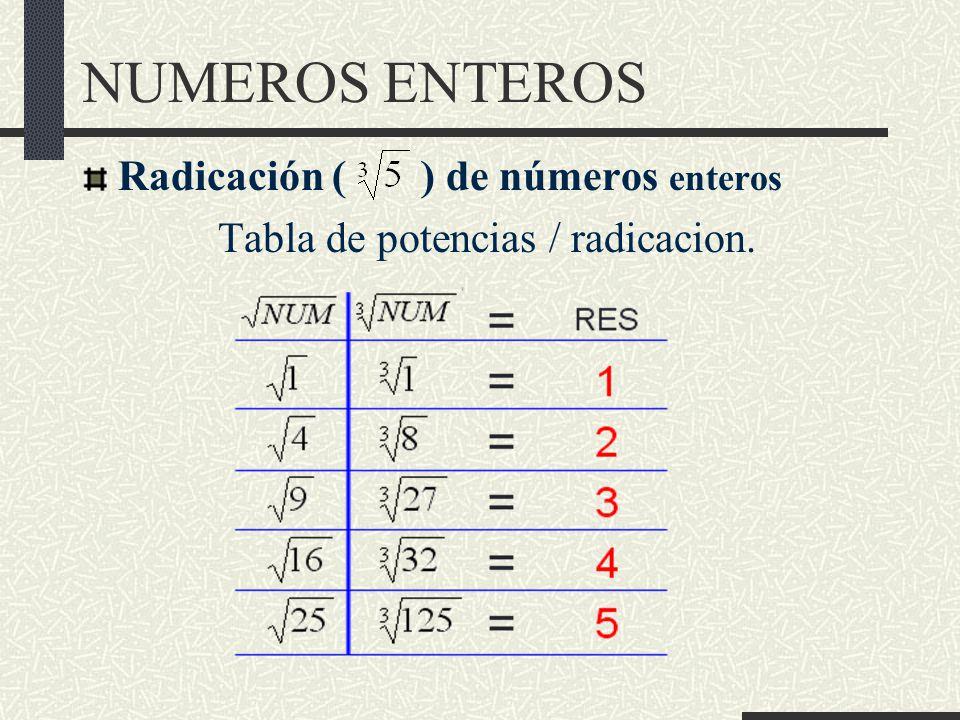 Tabla de potencias / radicacion.
