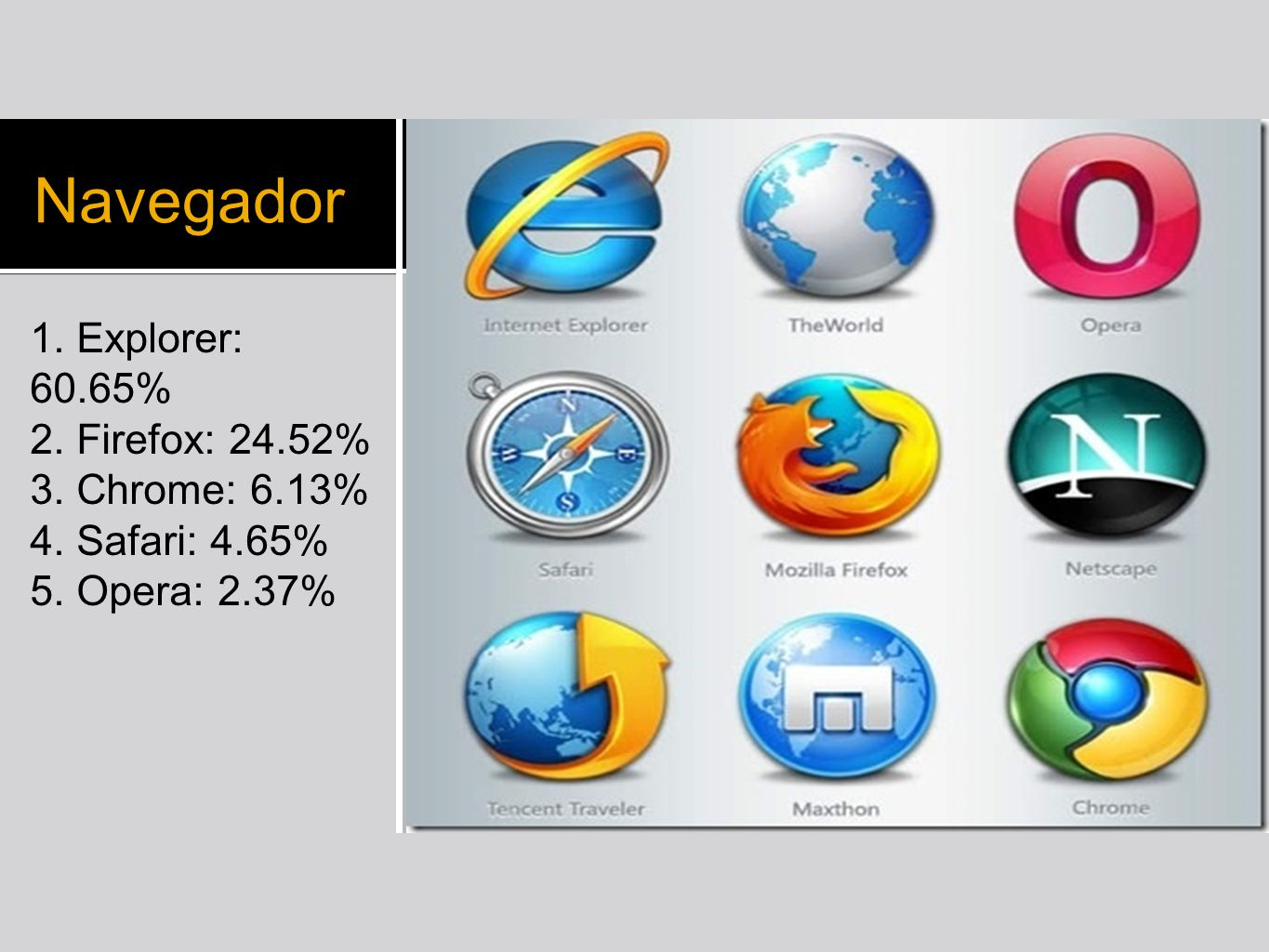 Navegador 1. Explorer: 60.65% 2. Firefox: 24.52% 3. Chrome: 6.13%