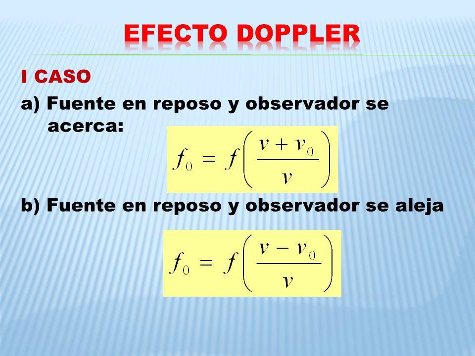 EFECTO DOPPLER I CASO a) Fuente en reposo y observador se acerca: