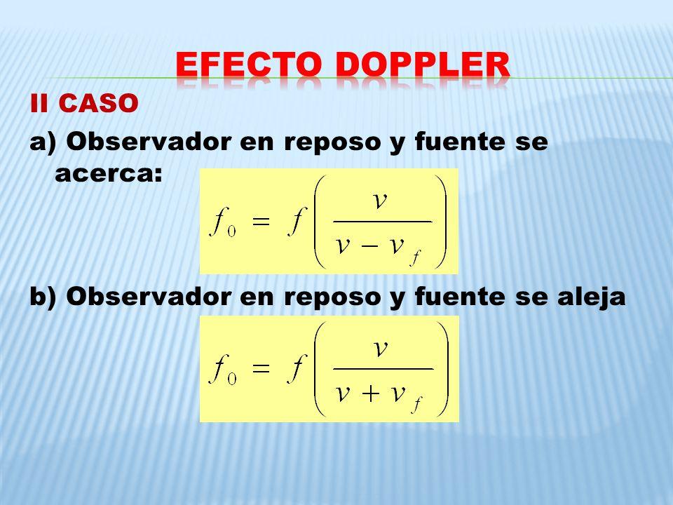 EFECTO DOPPLER II CASO a) Observador en reposo y fuente se acerca: