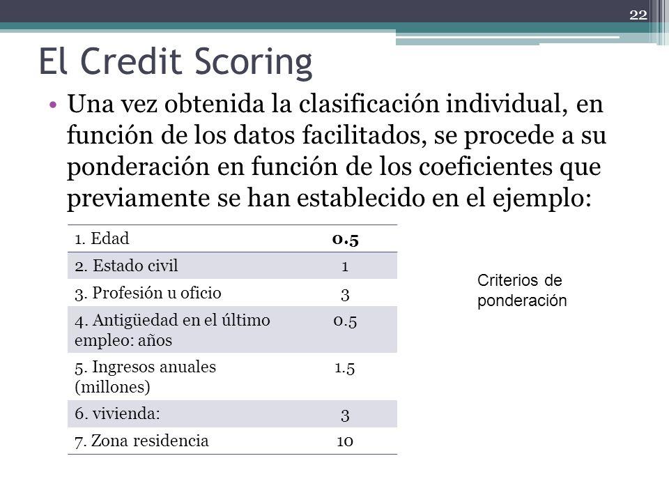 El Credit Scoring