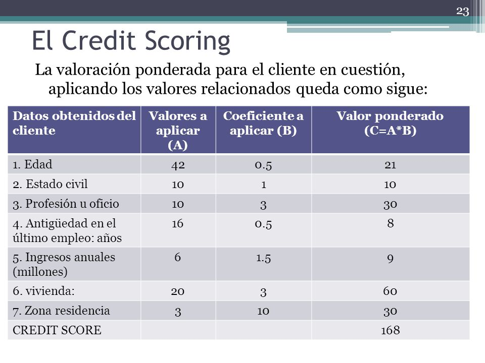 Coeficiente a aplicar (B) Valor ponderado (C=A*B)