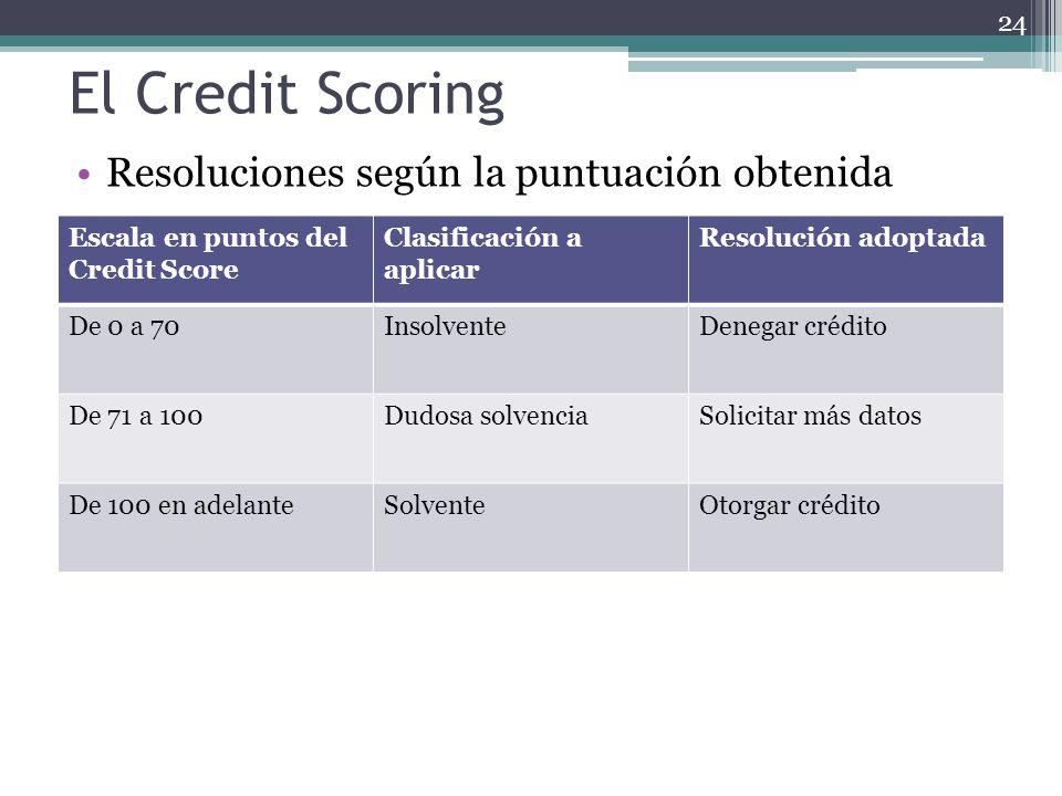 El Credit Scoring Resoluciones según la puntuación obtenida