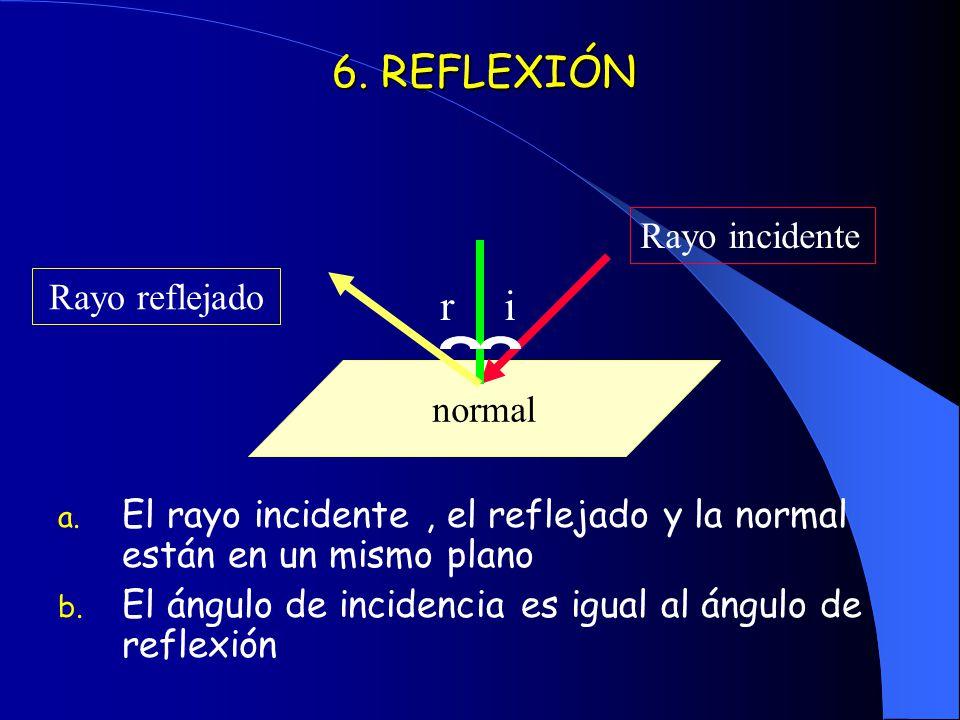 6. REFLEXIÓN r i Rayo incidente Rayo reflejado