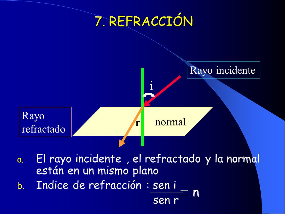 7. REFRACCIÓN i n Rayo incidente