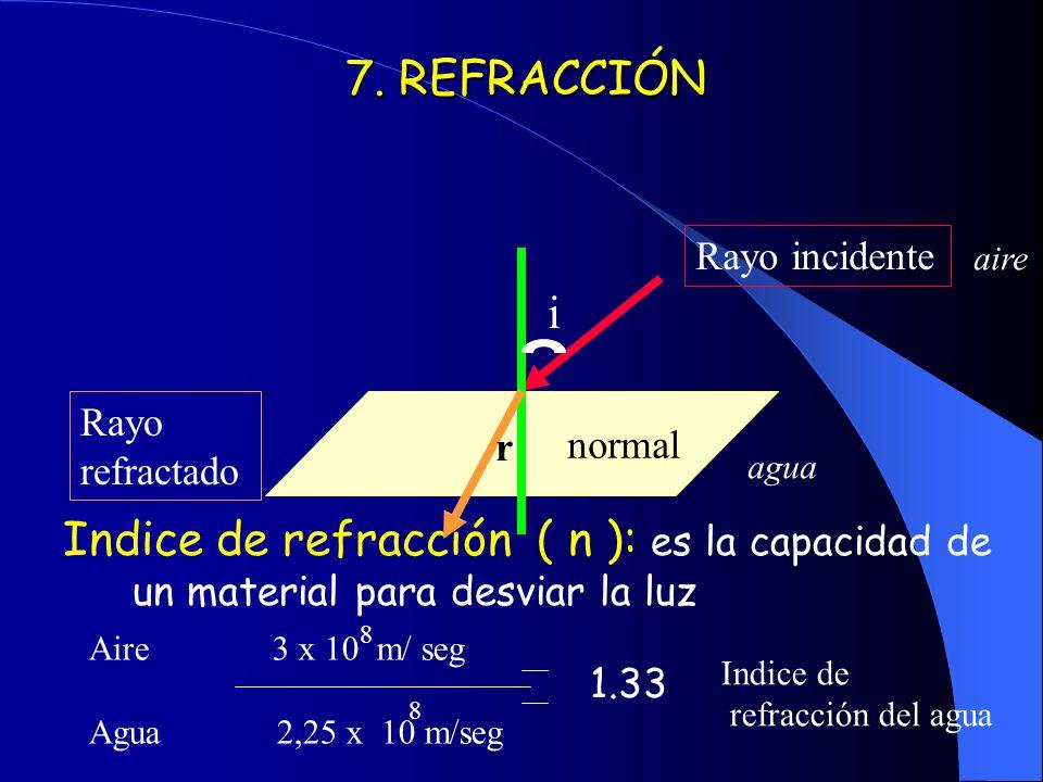 7. REFRACCIÓN Indice de refracción ( n ): es la capacidad de un material para desviar la luz. Rayo incidente.