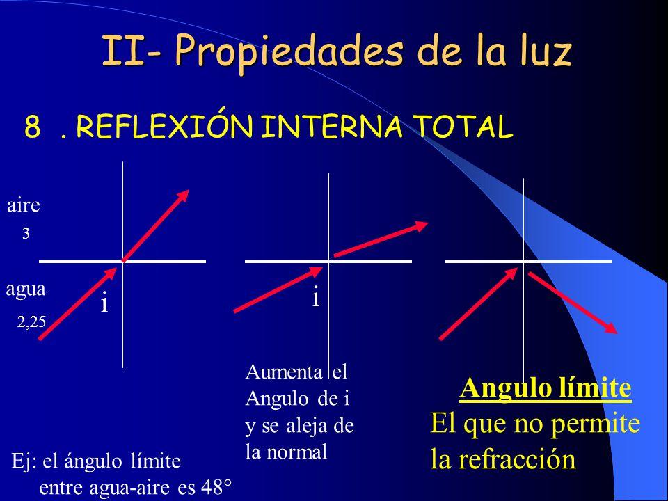 II- Propiedades de la luz