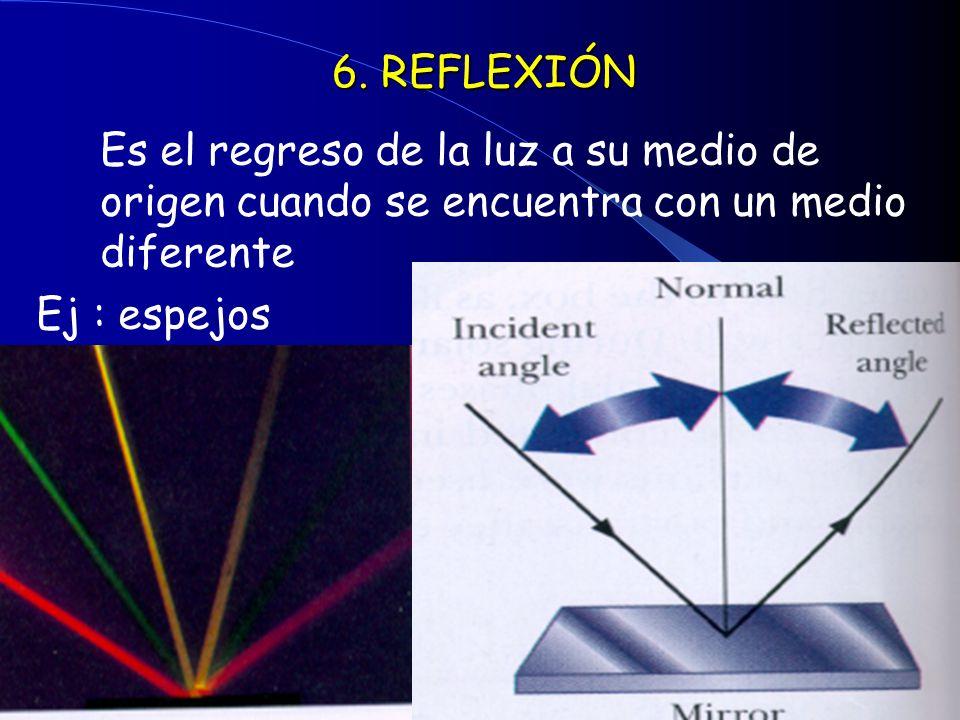 6. REFLEXIÓN Es el regreso de la luz a su medio de origen cuando se encuentra con un medio diferente.