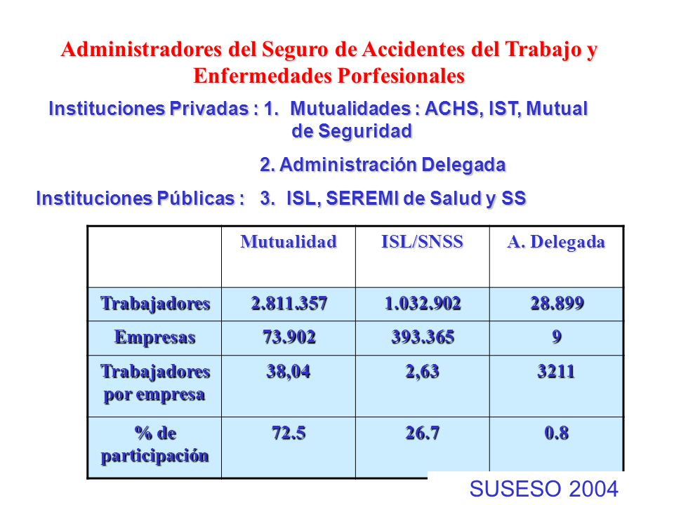 2. Administración Delegada Trabajadores por empresa