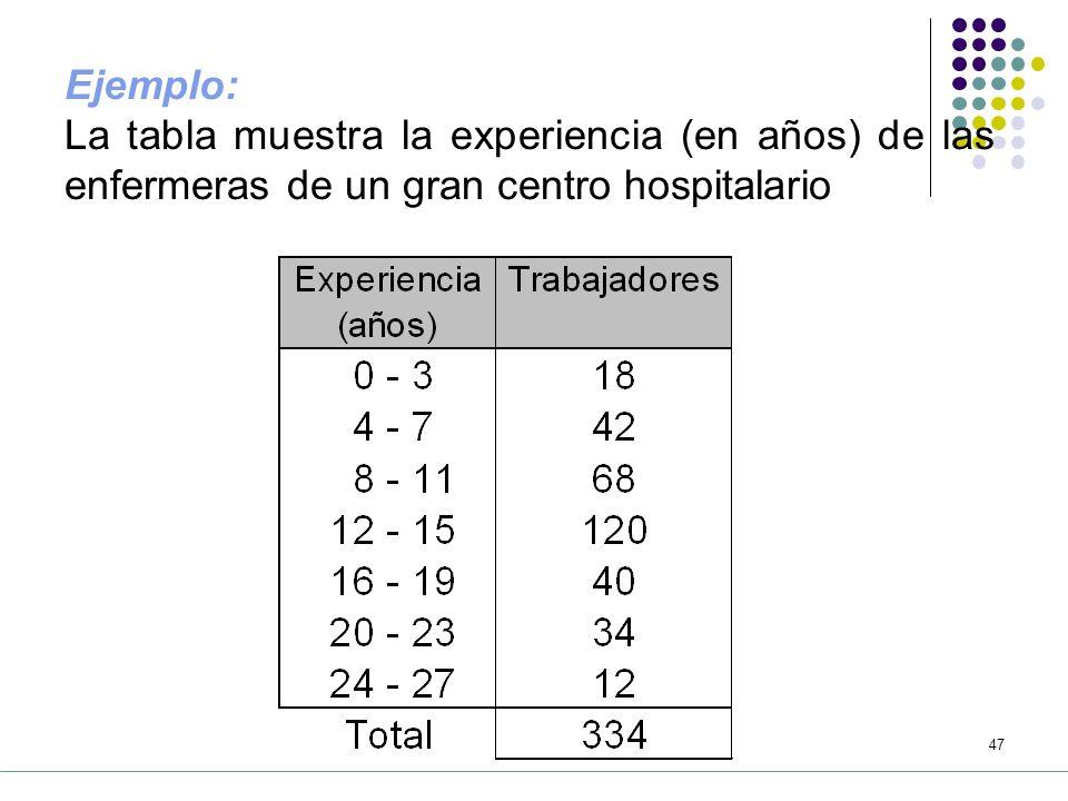 Ejemplo: La tabla muestra la experiencia (en años) de las enfermeras de un gran centro hospitalario