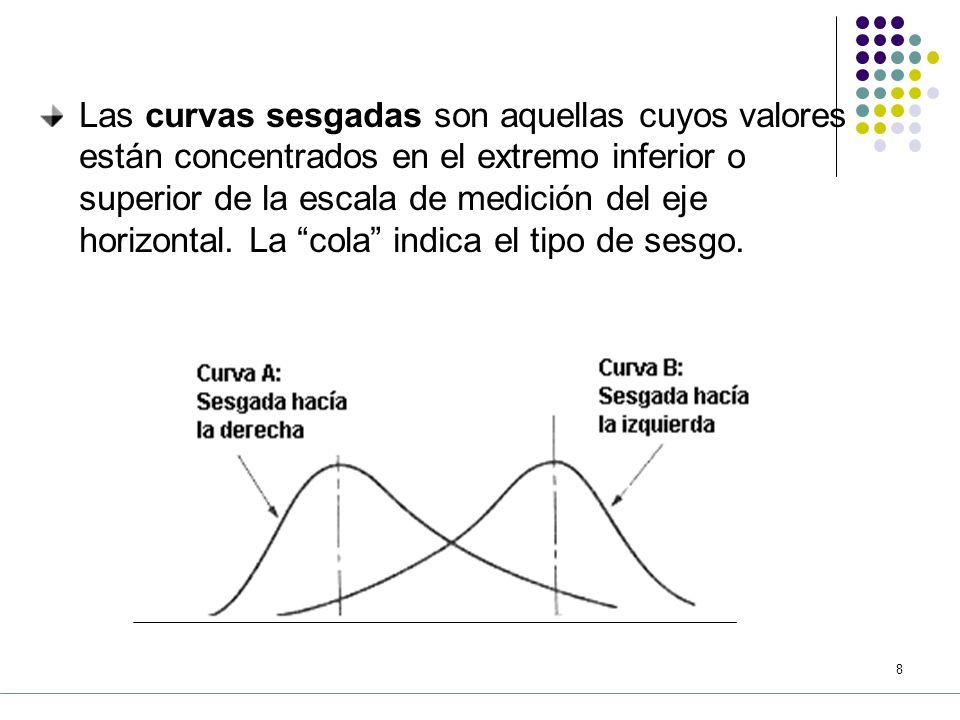 Las curvas sesgadas son aquellas cuyos valores están concentrados en el extremo inferior o superior de la escala de medición del eje horizontal.