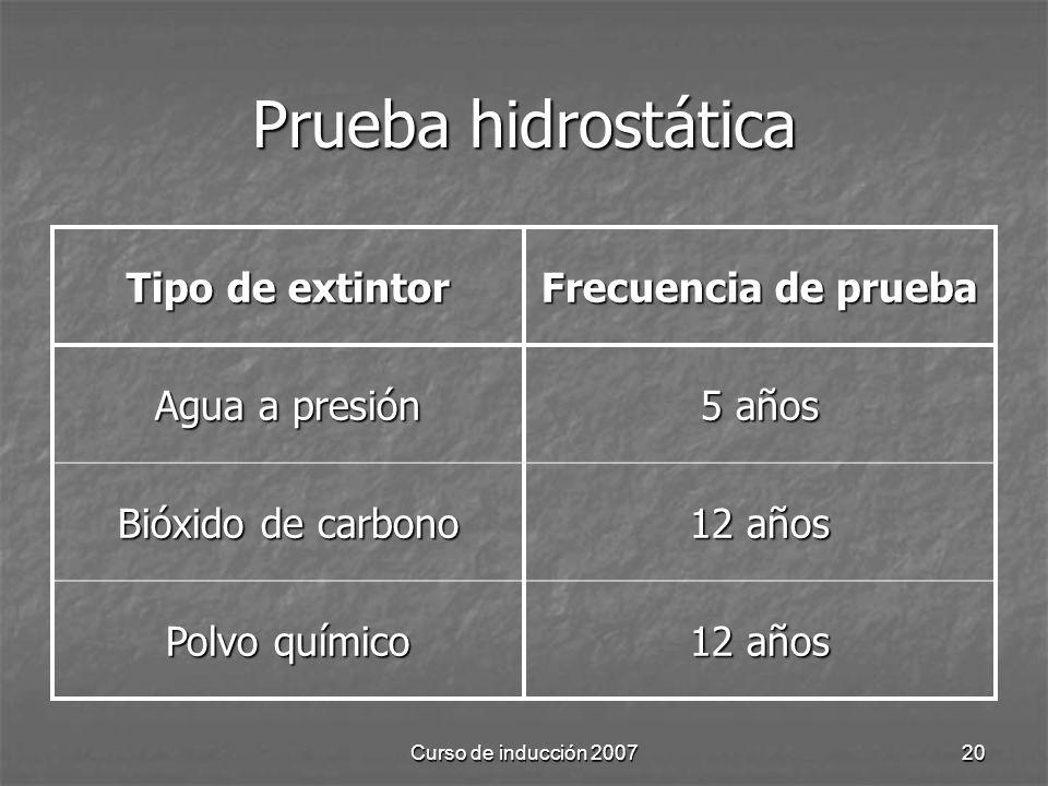 Prueba hidrostática Tipo de extintor Frecuencia de prueba