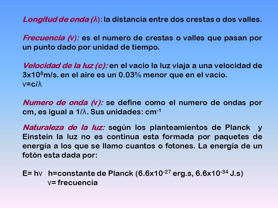 Longitud de onda (λ): la distancia entre dos crestas o dos valles.