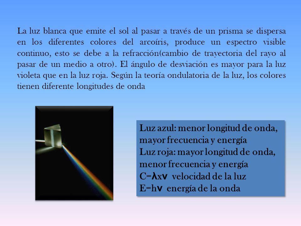 Luz azul: menor longitud de onda, mayor frecuencia y energía