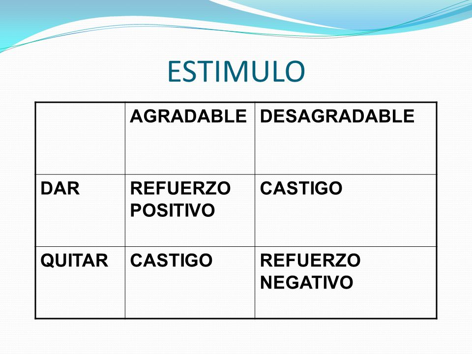 ESTIMULO AGRADABLE DESAGRADABLE DAR REFUERZO POSITIVO CASTIGO QUITAR