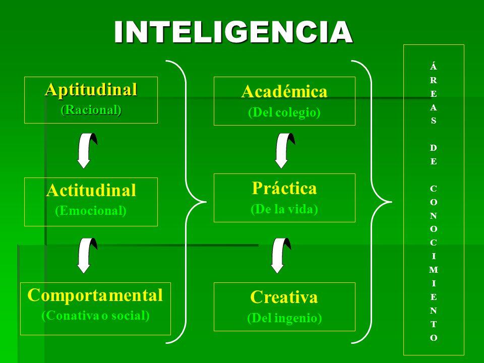 INTELIGENCIA Aptitudinal Académica Práctica Actitudinal Comportamental