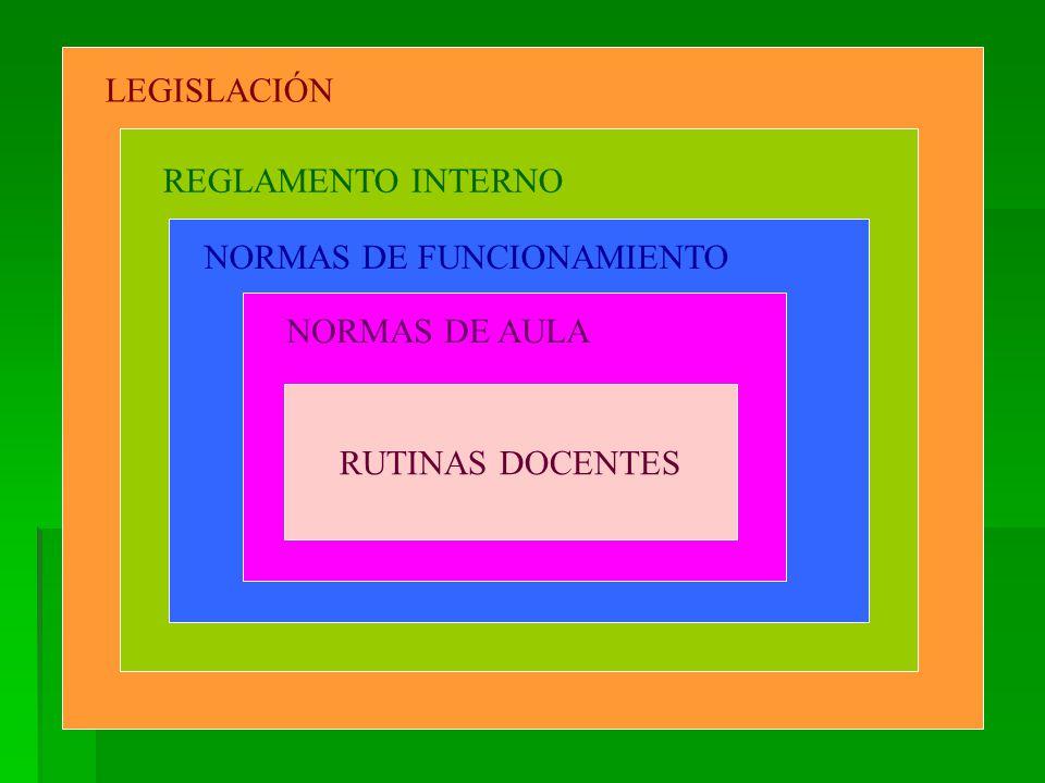 LEGISLACIÓN REGLAMENTO INTERNO NORMAS DE FUNCIONAMIENTO NORMAS DE AULA RUTINAS DOCENTES