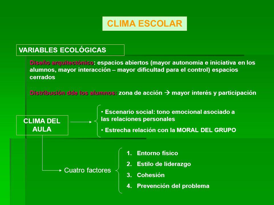 CLIMA ESCOLAR VARIABLES ECOLÓGICAS CLIMA DEL AULA Cuatro factores