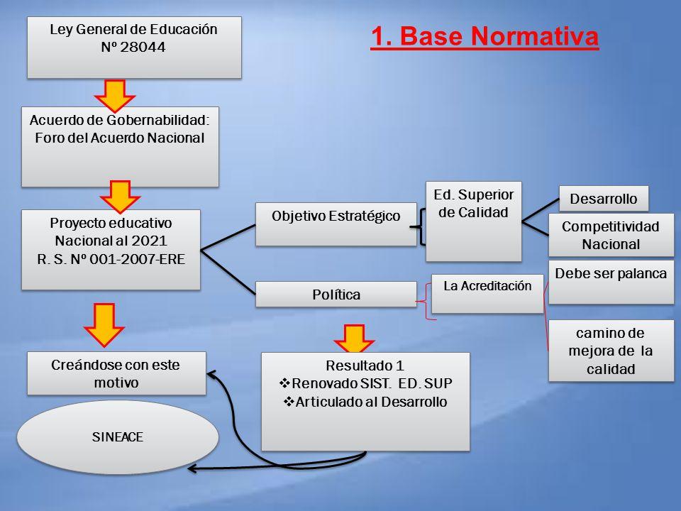 1. Base Normativa Ley General de Educación Nº 28044